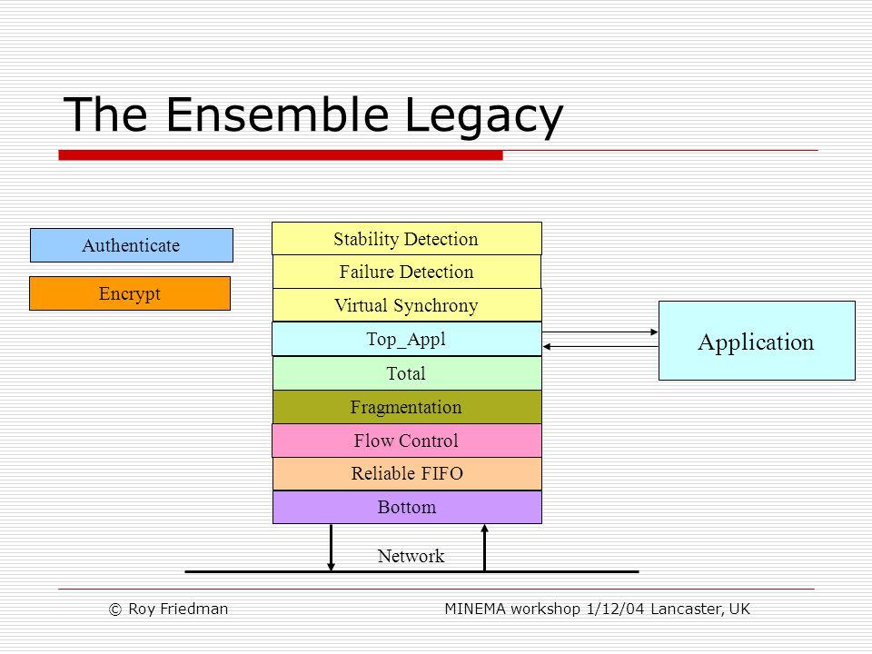 © Roy Friedman MINEMA workshop 1/12/04 Lancaster, UK The Ensemble Legacy Top_Appl Total Virtual Synchrony Fragmentation Reliable FIFO Bottom Network Encrypt Authenticate Application Failure Detection Stability Detection Flow Control