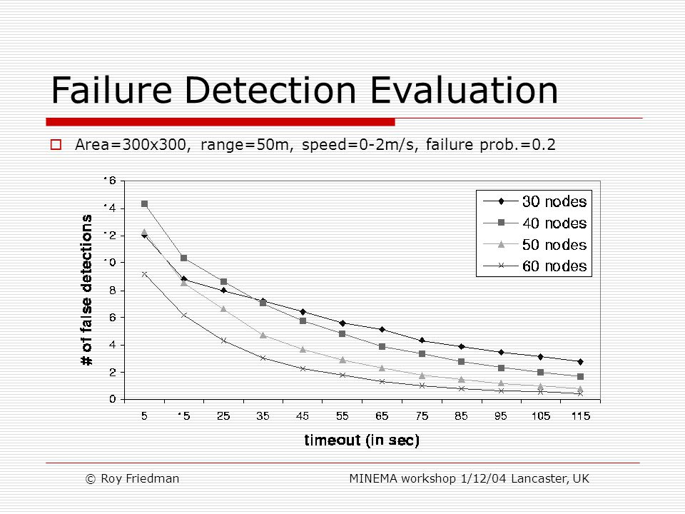 © Roy Friedman MINEMA workshop 1/12/04 Lancaster, UK Failure Detection Evaluation  Area=300x300, range=50m, speed=0-2m/s, failure prob.=0.2
