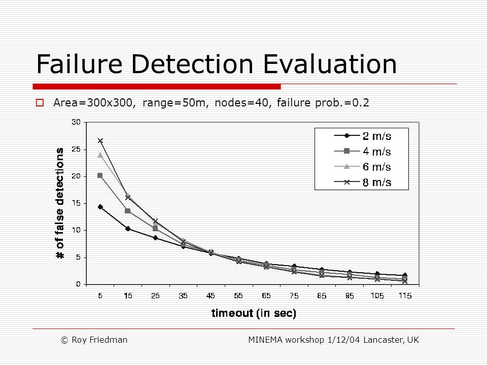 © Roy Friedman MINEMA workshop 1/12/04 Lancaster, UK Failure Detection Evaluation  Area=300x300, range=50m, nodes=40, failure prob.=0.2