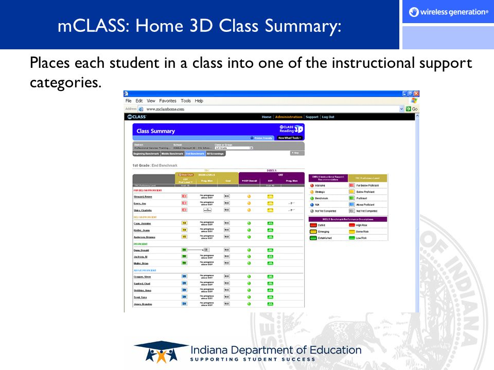 mCLASS: Home 3D Class Summary: Places each student in a class into one of the instructional support categories.