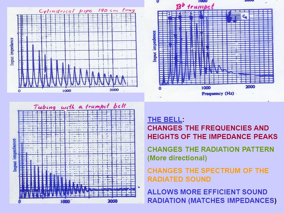 THE BELL: CHANGES THE FREQUENCIES AND HEIGHTS OF THE IMPEDANCE PEAKS CHANGES THE RADIATION PATTERN (More directional) CHANGES THE SPECTRUM OF THE RADIATED SOUND ALLOWS MORE EFFICIENT SOUND RADIATION (MATCHES IMPEDANCES)