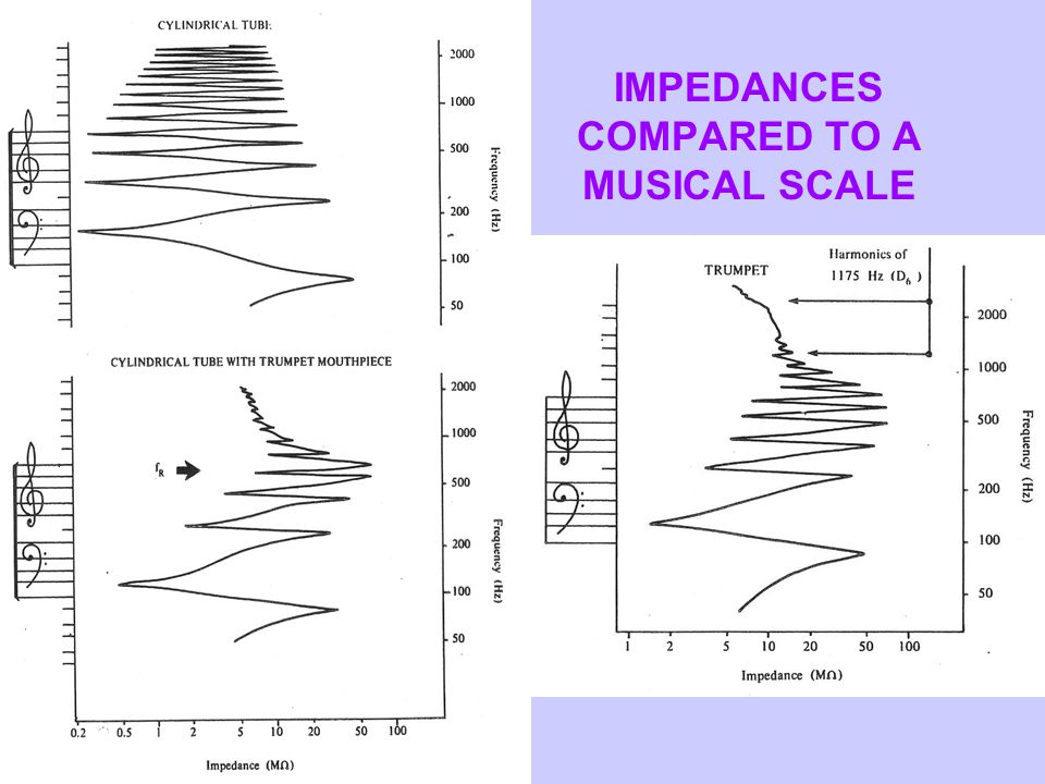 IMPEDANCES COMPARED TO A MUSICAL SCALE