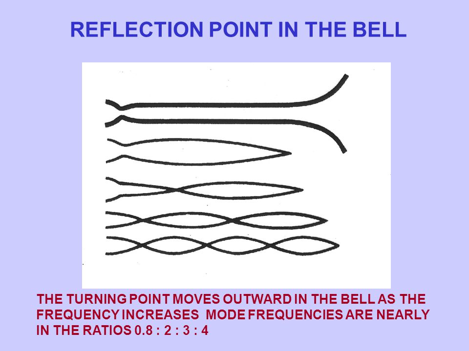REFLECTION POINT IN THE BELL THE TURNING POINT MOVES OUTWARD IN THE BELL AS THE FREQUENCY INCREASES MODE FREQUENCIES ARE NEARLY IN THE RATIOS 0.8 : 2 : 3 : 4