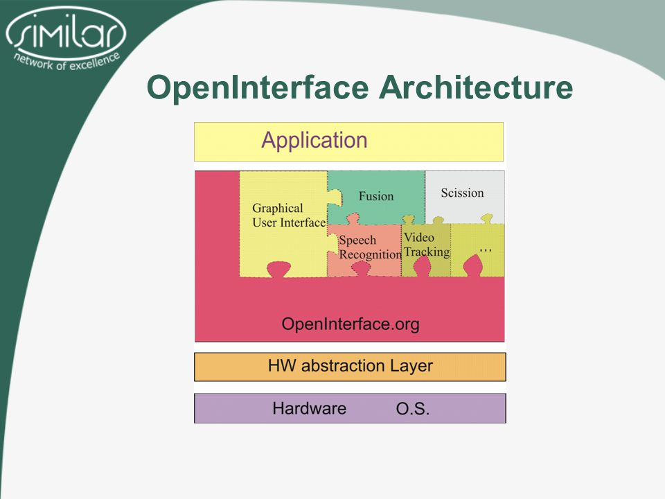 OpenInterface Architecture