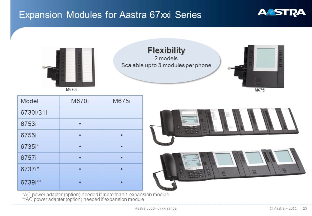 © Aastra – 2011 Expansion Modules for Aastra 67xxi Series 23 Aastra 5000 - 67xxi range M675i M670i Flexibility 2 models Scalable up to 3 modules per p