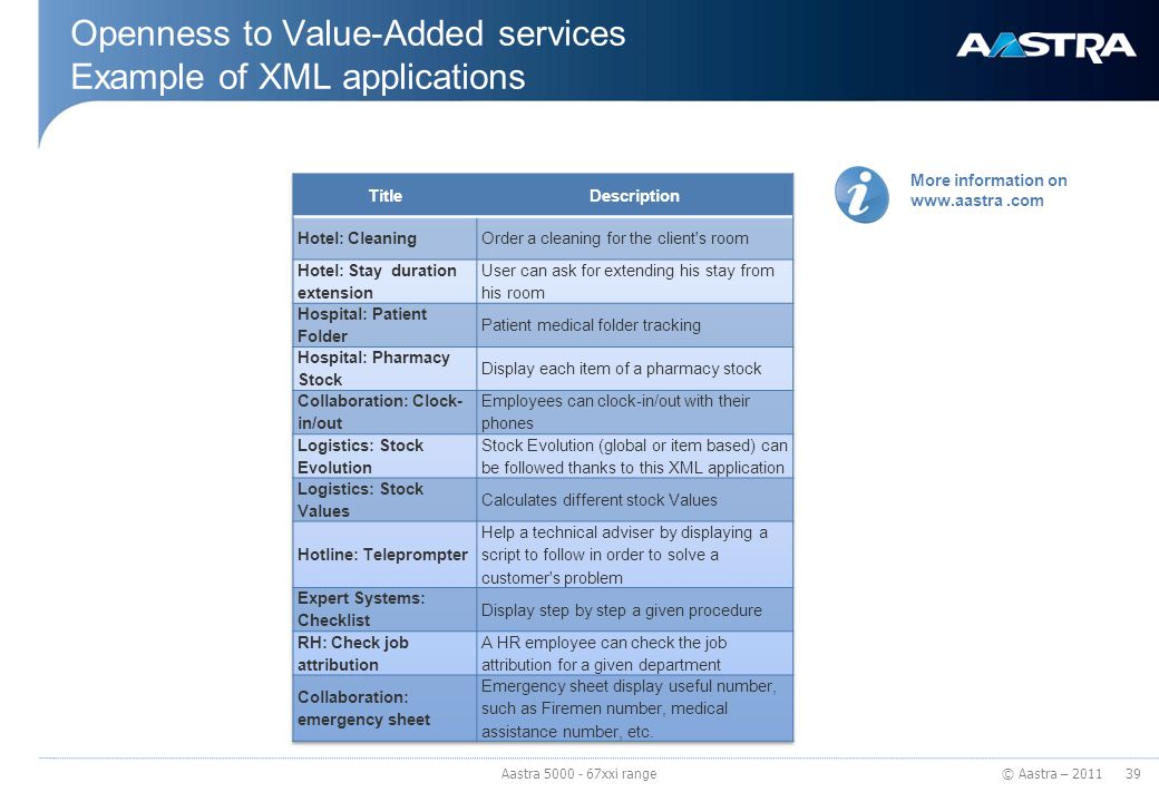 © Aastra – 2011 Openness to Value-Added services Example of XML applications More information on www.aastra.com 39 Aastra 5000 - 67xxi range