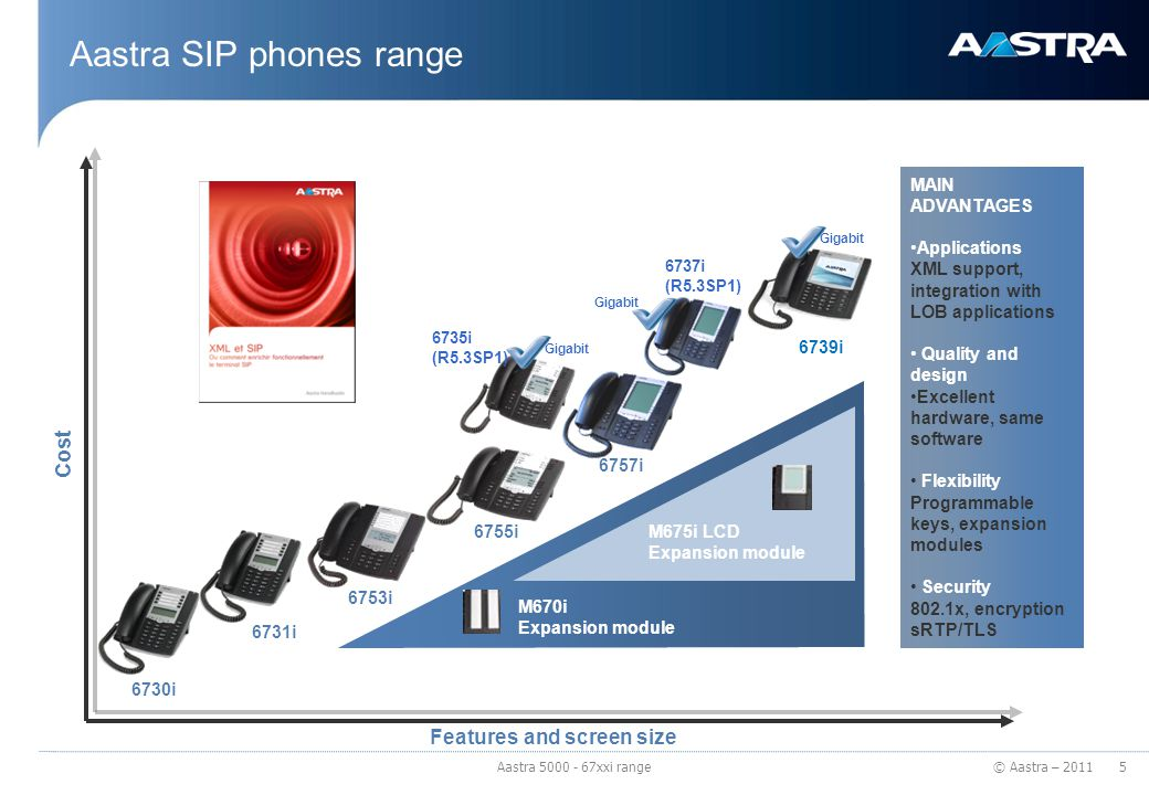 © Aastra – 2011 Aastra SIP phones range 6753i 6755i 6757i 6731i 6730i 6739i Cost Features and screen size 6737i (R5.3SP1) 6735i (R5.3SP1) M675i LCD Ex