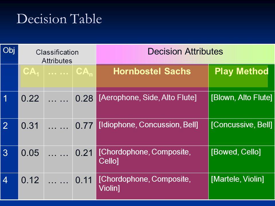 Schema II - Play Methods MutedPizzicatoBowedPicked PiccoloFluteBassoonAlto Flute ShakenBlow ……