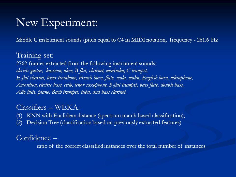 Modules of cascade classifier for single instrument estimation --- Hornboch /Sachs Pitch 3B 91.80% 96.02% 98.94% = 95.00% * >