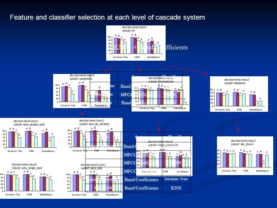 Classification on different Feature Groups Group Feature description ClassifierConfidence A 33 Spectrum Flatness Band Coefficients KNN Decision Tree 99.23% 94.69% B 13 MFCC coefficients KNN Decision Tree 98.19% 93.57% C 28 Harmonic Peaks KNN Decision Tree 86.60% 91.29% D 38 Spectrum projection coefficients KNN Decision Tree 47.45% 31.81% E Log spectral centroid, spread, flux, rolloff, zerocrossing KNN Decision Tree 99.34% 99.77%