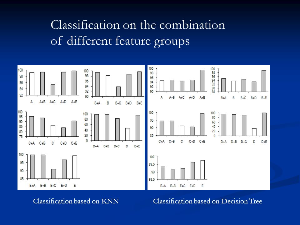 Feature and classifier selection at each level of cascade system NodefeatureClassifier chordophone Band CoefficientsKNN aerophone MFCC coefficientsKNN idiophone Band CoefficientsKNN NodefeatureClassifier chrd_composite Band Coefficients KNN aero_double-reed MFCC coefficients KNN aero_lip-vibrated MFCC coefficients KNN aero_side MFCC coefficients KNN aero_single-reed Band Coefficients Decision Tree idio_struck Band Coefficients KNN KNN + Band Coefficients