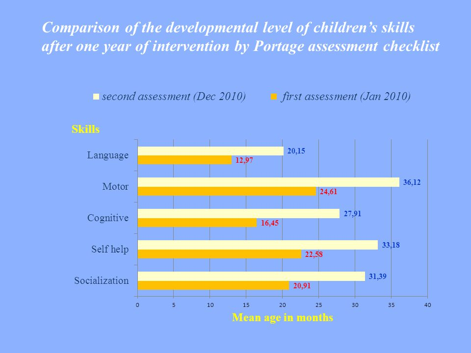 Comparison of the developmental level of children's skills after one year of intervention by Portage assessment checklist