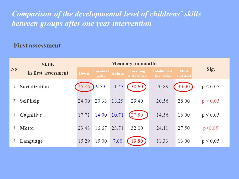 Comparison of the developmental level of childrens' skills between groups after one year intervention No Skills in first assessment Mean age in months Sig.