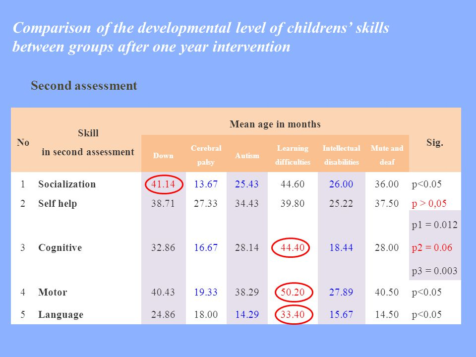 No Skill in second assessment Mean age in months Sig. Down Cerebral palsy Autism Learning difficulties Intellectual disabilities Mute and deaf 1Social
