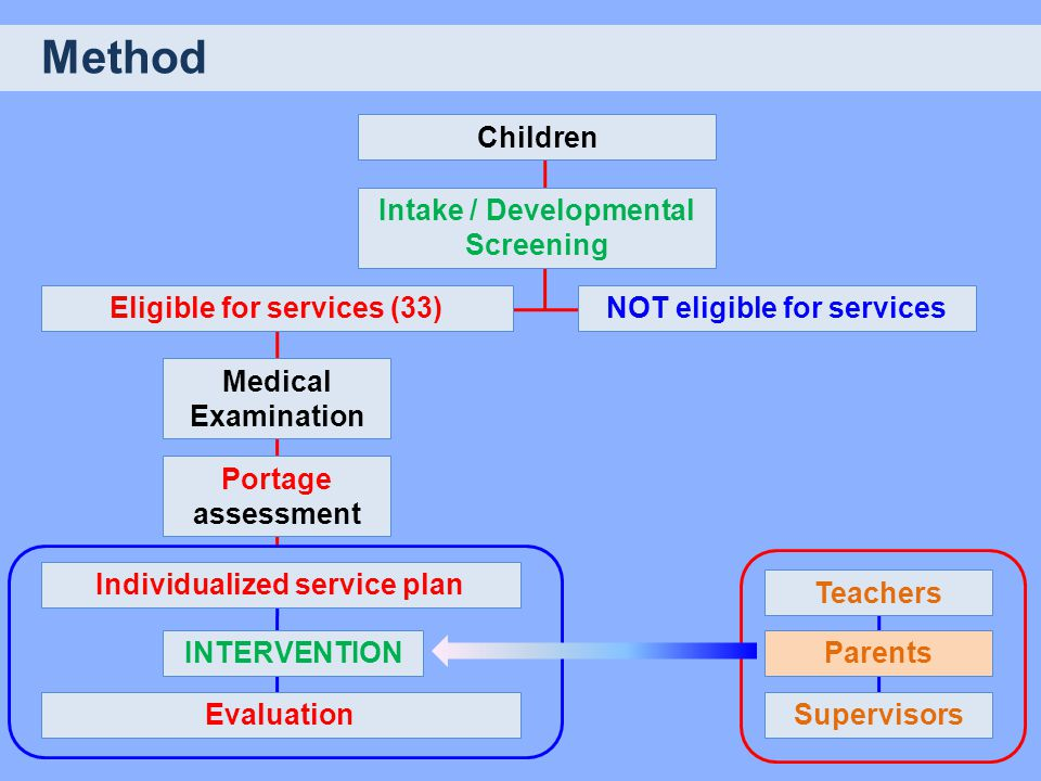 Method Medical Examination Children Intake / Developmental Screening Eligible for services (33)NOT eligible for services Portage assessment Individual
