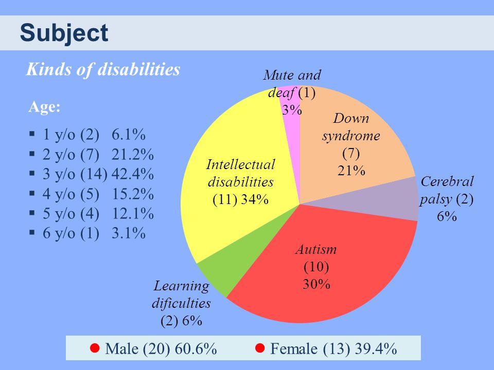 Kinds of disabilities Subject Male (20) 60.6% Female (13) 39.4% Age:  1 y/o (2) 6.1%  2 y/o (7) 21.2%  3 y/o (14) 42.4%  4 y/o (5) 15.2%  5 y/o (4) 12.1%  6 y/o (1) 3.1%
