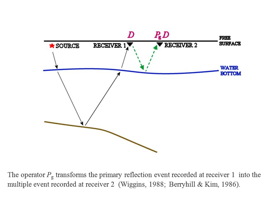 The operator P g transforms the primary reflection event recorded at receiver 1 into the multiple event recorded at receiver 2 (Wiggins, 1988; Berryhi
