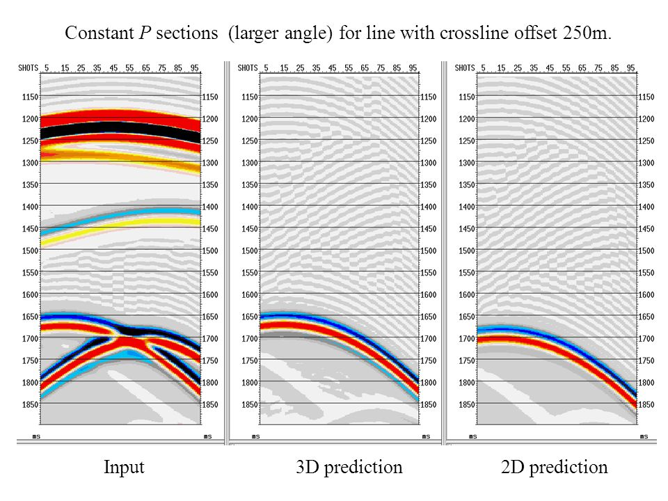 Constant P sections (larger angle) for line with crossline offset 250m.