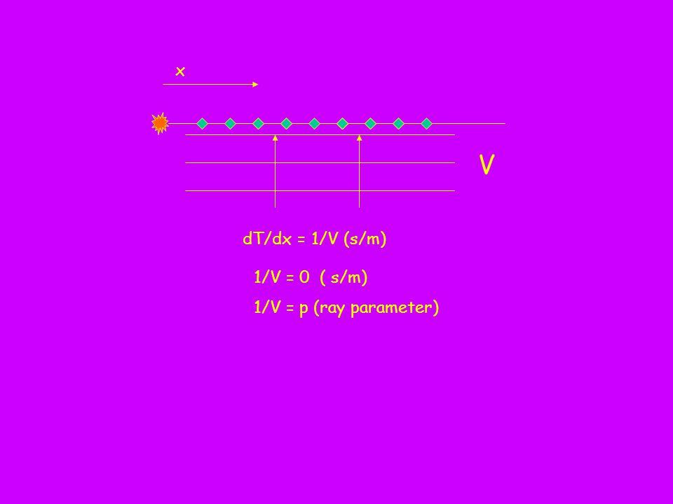 dT/dx = 1/V (s/m) x 1/V = 0 ( s/m) 1/V = p (ray parameter) V