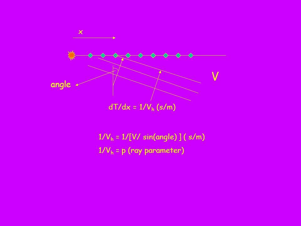 dT/dx = 1/V h (s/m) x 1/V h = 1/[V/ sin(angle) ] ( s/m) 1/V h = p (ray parameter) angle V