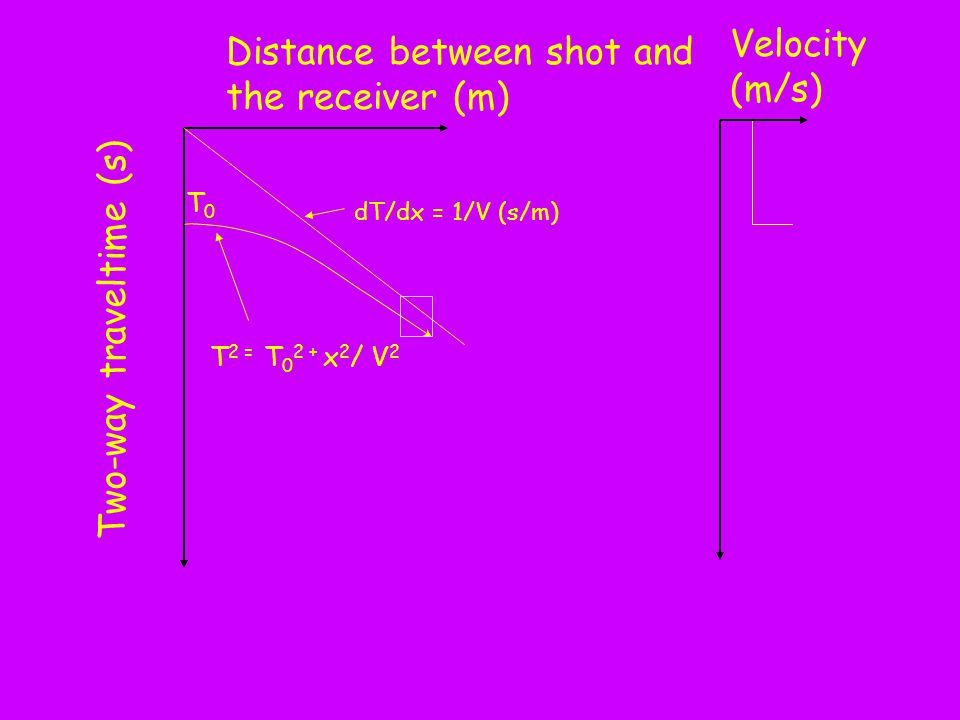 Distance between shot and the receiver (m) Two-way traveltime (s) dT/dx = 1/V (s/m) Velocity (m/s) T 2 = T 0 2 + x 2 / V 2 T0T0