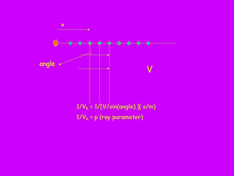 x 1/V h = 1/[V/sin(angle) ]( s/m) 1/V h = p (ray parameter) angle V