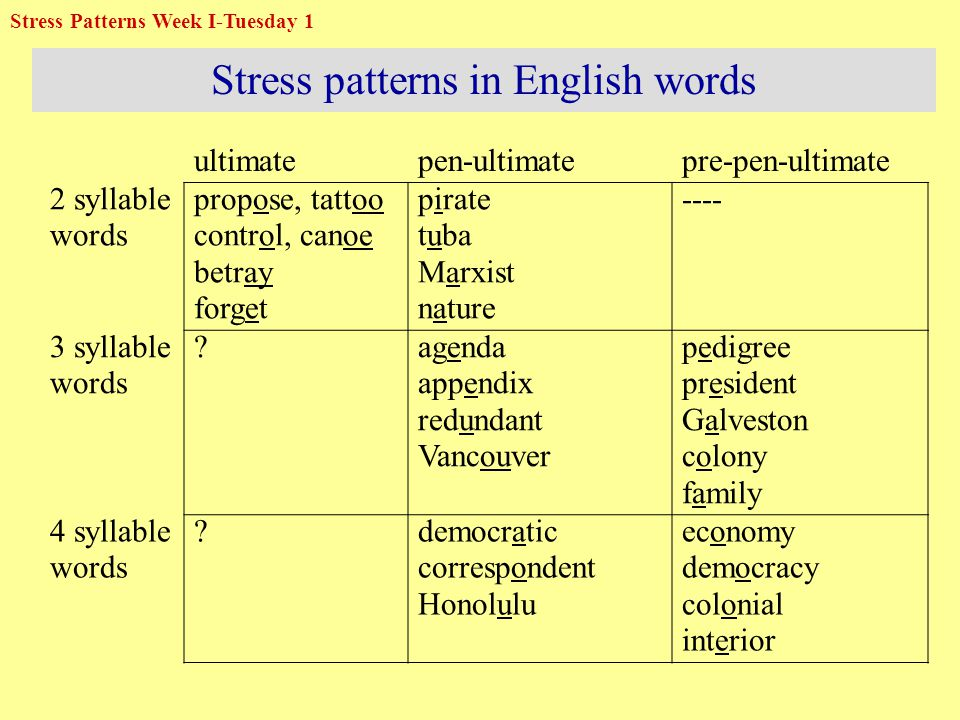 Stress patterns in English words ultimatepen-ultimatepre-pen-ultimate 2 syllable words propose, tattoo control, canoe betray forget pirate tuba Marxist nature ---- 3 syllable words .