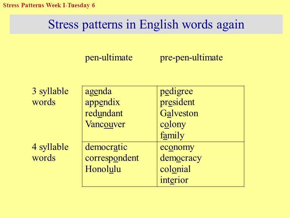 Stress patterns in English words again pen-ultimatepre-pen-ultimate 3 syllable words agenda appendix redundant Vancouver pedigree president Galveston colony family 4 syllable words democratic correspondent Honolulu economy democracy colonial interior Stress Patterns Week I-Tuesday 6