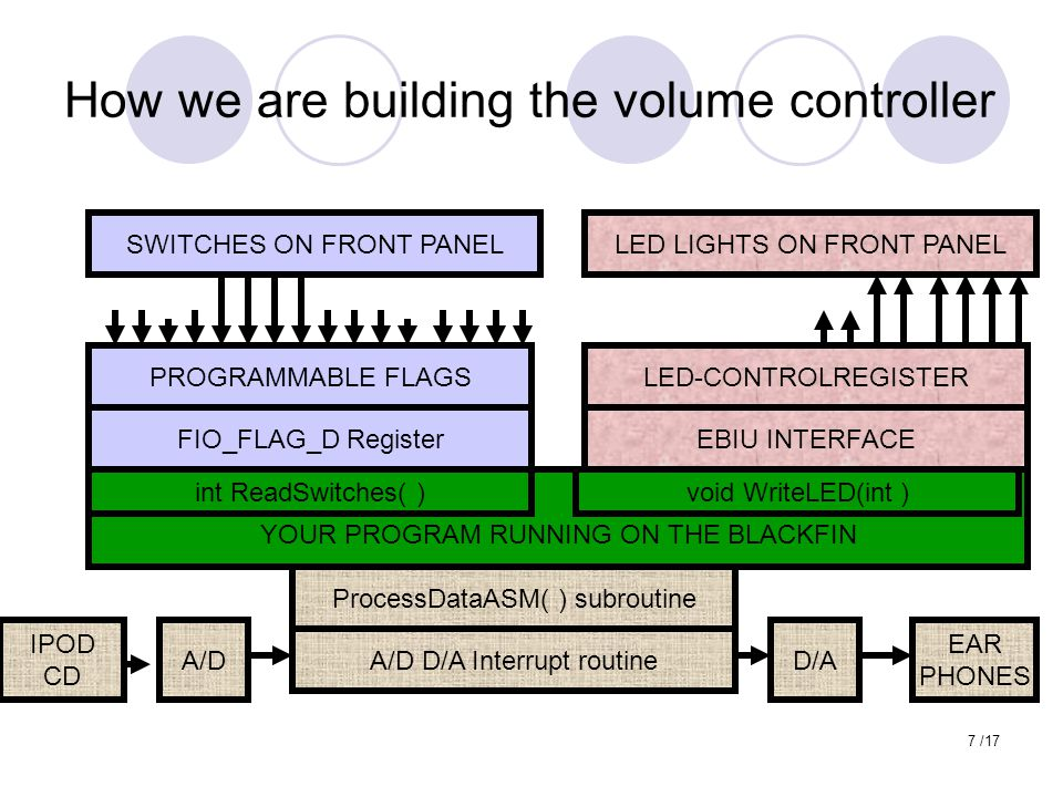 7 /17 How we are building the volume controller SWITCHES ON FRONT PANEL PROGRAMMABLE FLAGS FIO_FLAG_D Register YOUR PROGRAM RUNNING ON THE BLACKFIN LED LIGHTS ON FRONT PANEL LED-CONTROLREGISTER EBIU INTERFACE ProcessDataASM( ) subroutine A/D D/A Interrupt routine D/A EAR PHONES A/D IPOD CD int ReadSwitches( )void WriteLED(int )