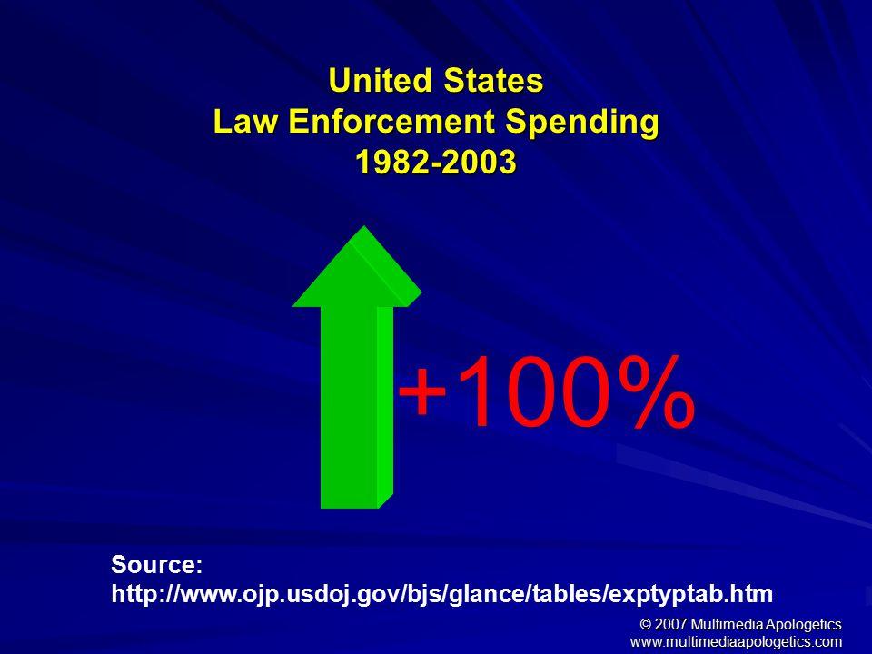 © 2007 Multimedia Apologetics www.multimediaapologetics.com United States Violent Crime Increase 1960-2004 +200% Source: http://www.disastercenter.com/crime/uscrime.htm
