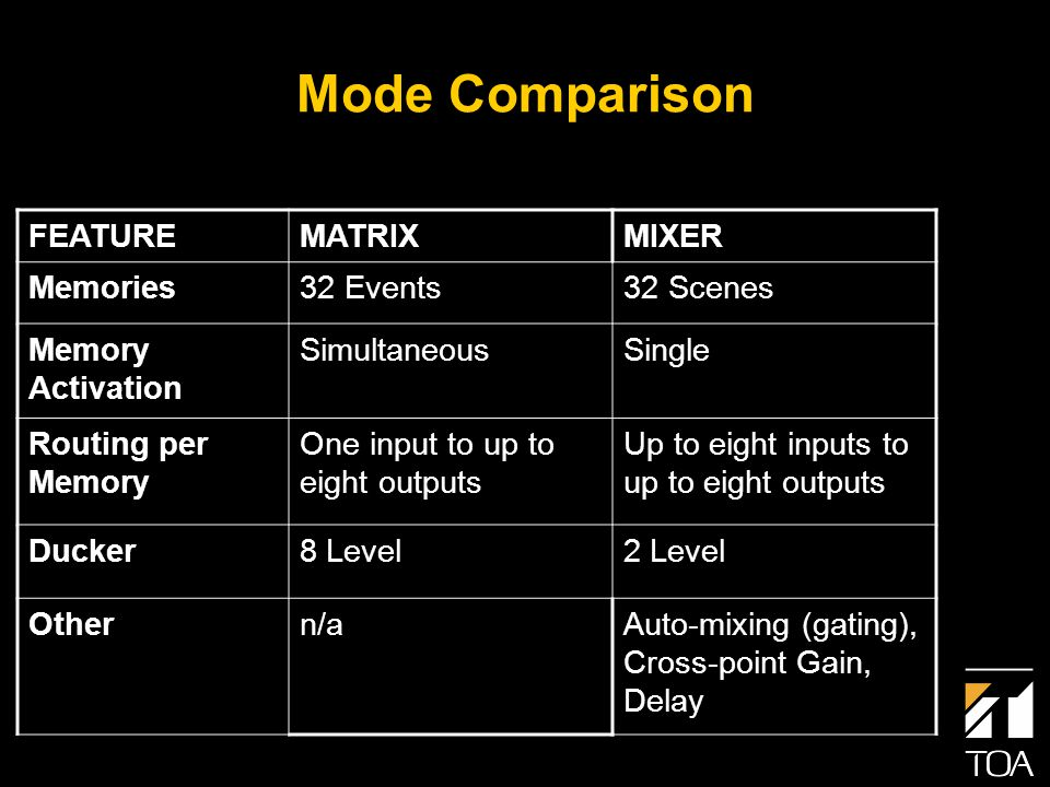 Mode Comparison FEATUREMATRIXMIXER Memories32 Events32 Scenes Memory Activation SimultaneousSingle Routing per Memory One input to up to eight outputs Up to eight inputs to up to eight outputs Ducker8 Level2 Level Othern/aAuto-mixing (gating), Cross-point Gain, Delay