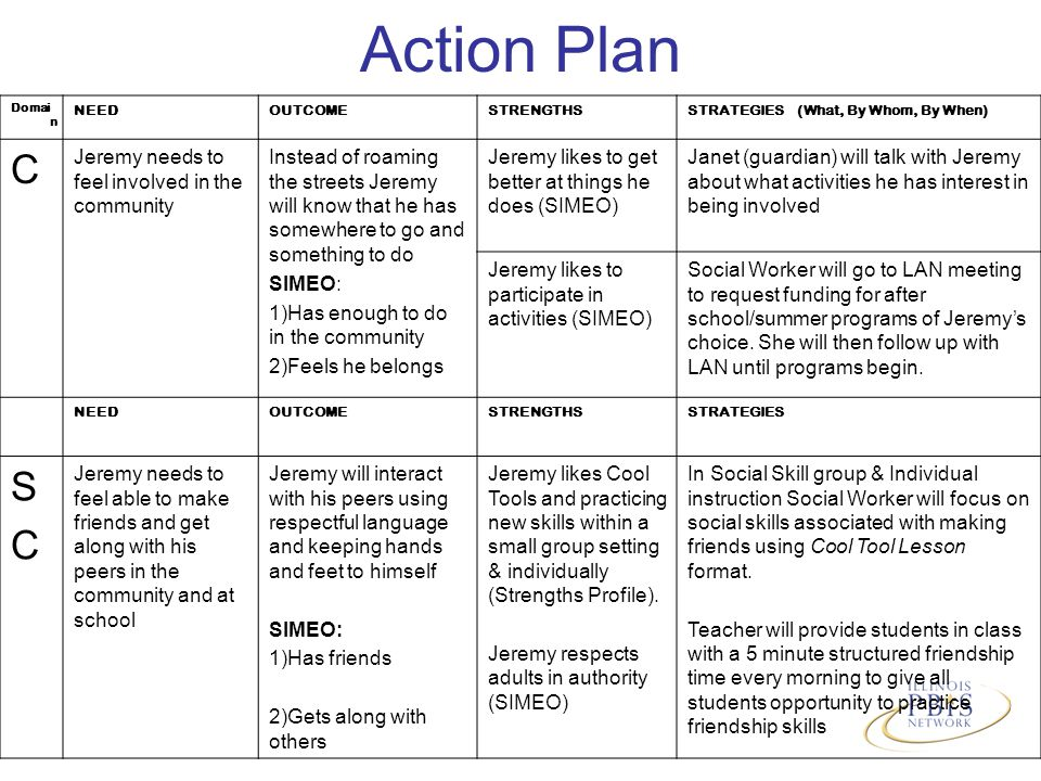 Action Plan Domai n NEEDOUTCOMESTRENGTHSSTRATEGIES (What, By Whom, By When) C Jeremy needs to feel involved in the community Instead of roaming the streets Jeremy will know that he has somewhere to go and something to do SIMEO: 1)Has enough to do in the community 2)Feels he belongs Jeremy likes to get better at things he does (SIMEO) Janet (guardian) will talk with Jeremy about what activities he has interest in being involved Jeremy likes to participate in activities (SIMEO) Social Worker will go to LAN meeting to request funding for after school/summer programs of Jeremy's choice.