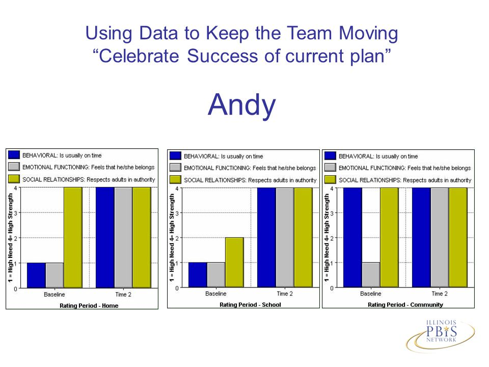 Using Data to Keep the Team Moving Celebrate Success of current plan Andy