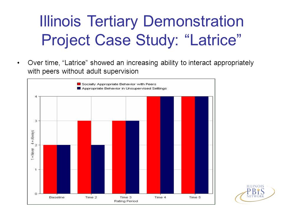 Over time, Latrice showed an increasing ability to interact appropriately with peers without adult supervision