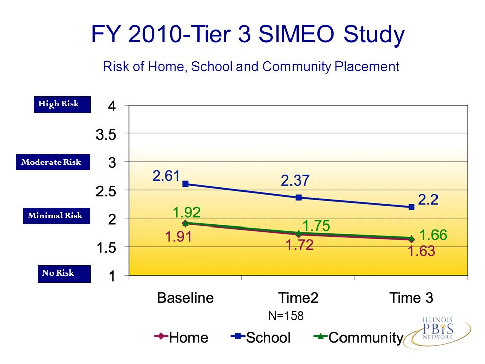 N=158 High Risk No Risk Minimal Risk Moderate Risk FY 2010-Tier 3 SIMEO Study Risk of Home, School and Community Placement