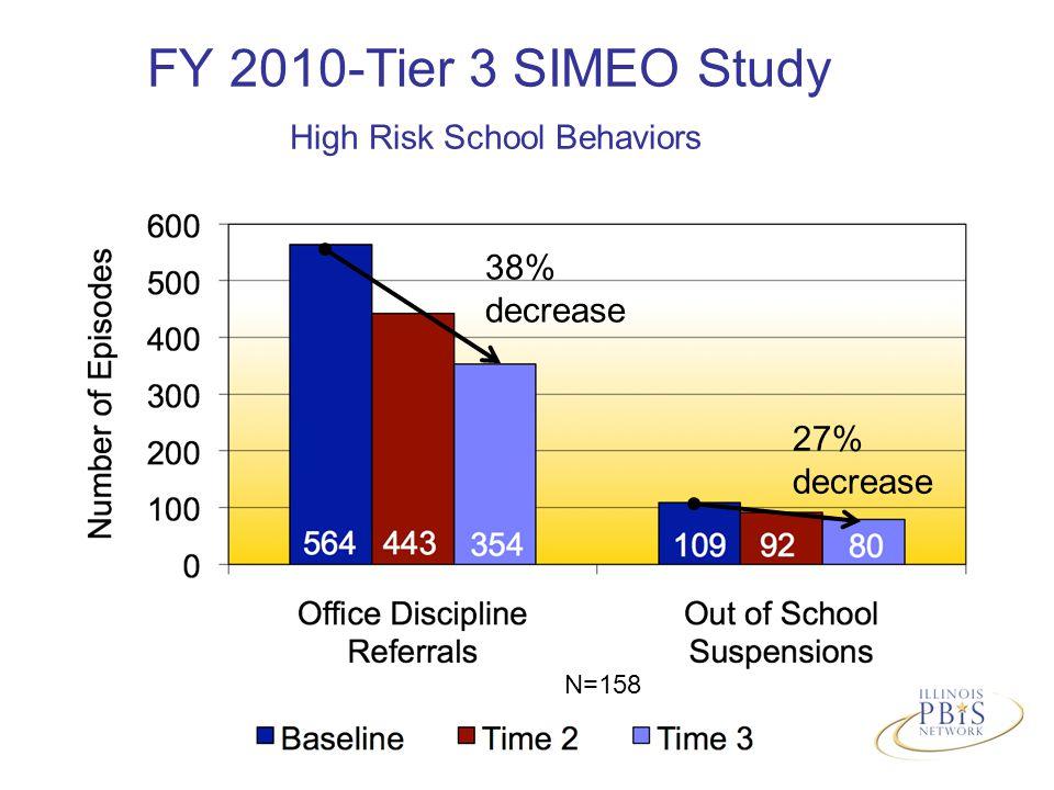 FY 2010-Tier 3 SIMEO Study High Risk School Behaviors N=158 38% decrease 27% decrease