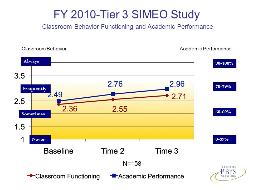 FY 2010-Tier 3 SIMEO Study Classroom Behavior Functioning and Academic Performance N=158 Always Never Sometimes Frequently 90-100% 70-79% 60-69% 0-59% Classroom BehaviorAcademic Performance