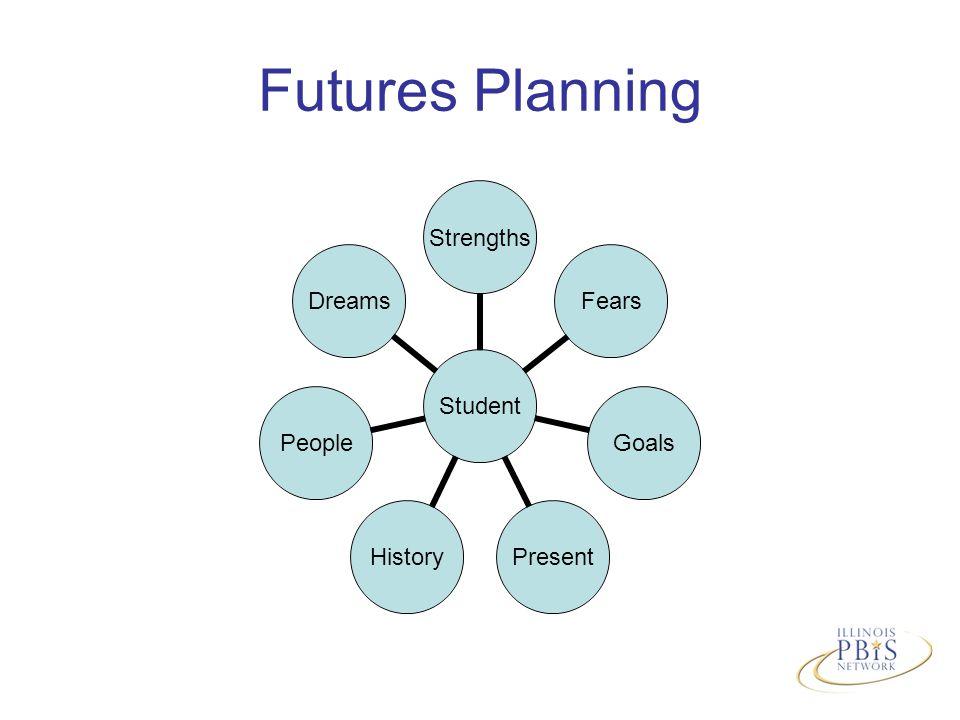 Futures Planning