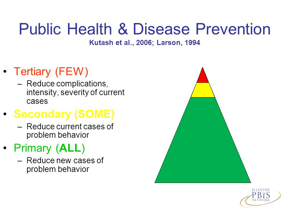 Public Health & Disease Prevention Kutash et al., 2006; Larson, 1994 Tertiary (FEW) –Reduce complications, intensity, severity of current cases Secondary (SOME) –Reduce current cases of problem behavior Primary (ALL) –Reduce new cases of problem behavior