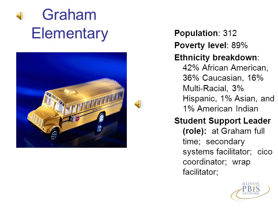 Graham Elementary Population: 312 Poverty level: 89% Ethnicity breakdown: 42% African American, 36% Caucasian, 16% Multi-Racial, 3% Hispanic, 1% Asian, and 1% American Indian Student Support Leader (role): at Graham full time; secondary systems facilitator; cico coordinator; wrap facilitator;