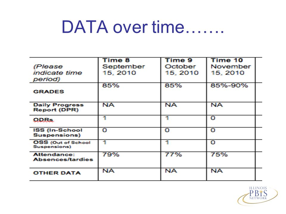 DATA over time…….