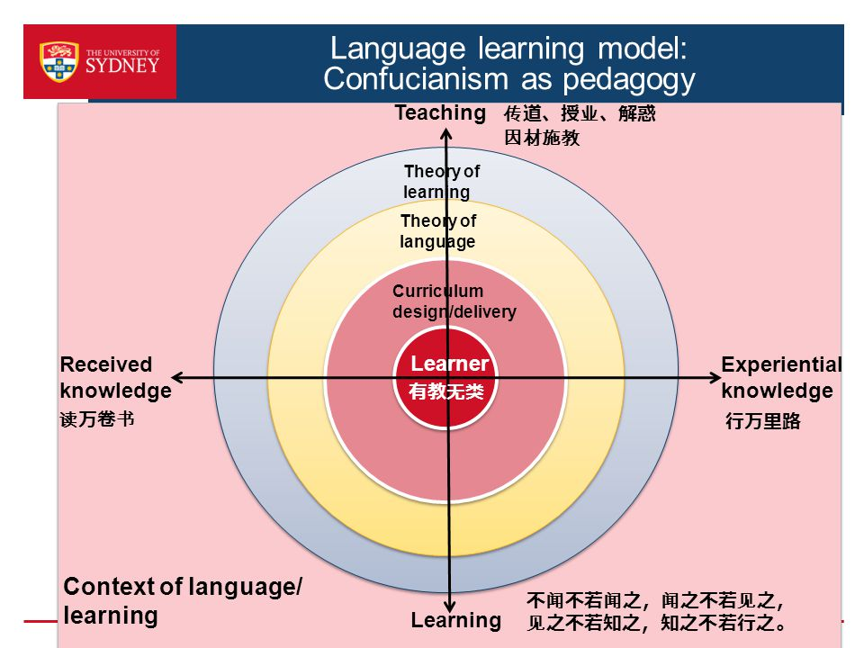Language learning model: Confucianism as pedagogy 读万卷书 Context of language/ learning Teaching Learning Received knowledge Experiential knowledge Learn