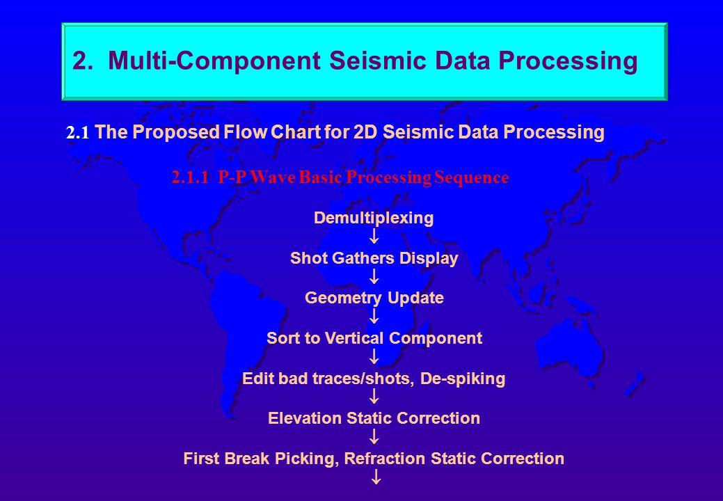 Lithology prediction using Vp/Vs ratio Gas-bearing sandstone