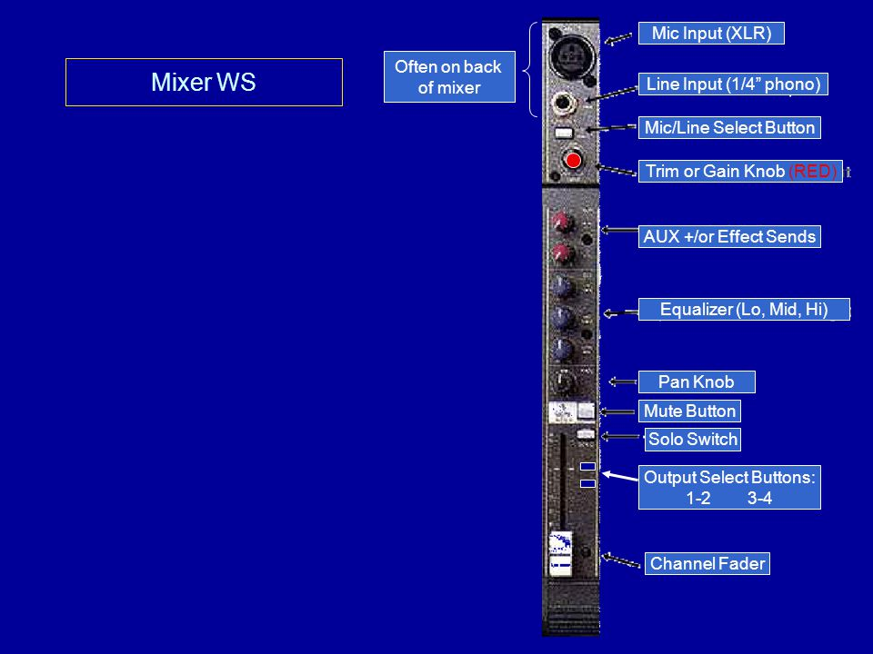 Mixer WS At bottom of back page- Diagram a birds-eye-view of a Typical concert set-up using a mixer.