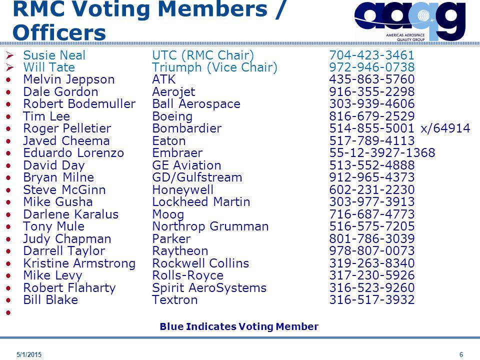 5/1/20156 RMC Voting Members / Officers  Susie Neal UTC (RMC Chair)704-423-3461  Will TateTriumph (Vice Chair)972-946-0738 Melvin JeppsonATK435-863-5760 Dale GordonAerojet916-355-2298 Robert BodemullerBall Aerospace303-939-4606 Tim LeeBoeing 816-679-2529 Roger PelletierBombardier514-855-5001 x/64914 Javed CheemaEaton517-789-4113 Eduardo LorenzoEmbraer55-12-3927-1368 David DayGE Aviation513-552-4888 Bryan MilneGD/Gulfstream912-965-4373 Steve McGinnHoneywell602-231-2230 Mike GushaLockheed Martin303-977-3913 Darlene KaralusMoog716-687-4773 Tony MuleNorthrop Grumman516-575-7205 Judy ChapmanParker801-786-3039 Darrell TaylorRaytheon 978-807-0073 Kristine ArmstrongRockwell Collins319-263-8340 Mike LevyRolls-Royce317-230-5926 Robert FlahartySpirit AeroSystems316-523-9260 Bill BlakeTextron 316-517-3932 Blue Indicates Voting Member