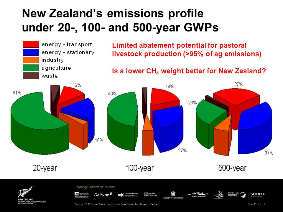 Leading Partners in Science Copyright © 2010 New Zealand Agricultural Greenhouse Gas Research Centre1 MAY 2015 |14 Questions to the policy community  What regional dimensions of metrics are most important.
