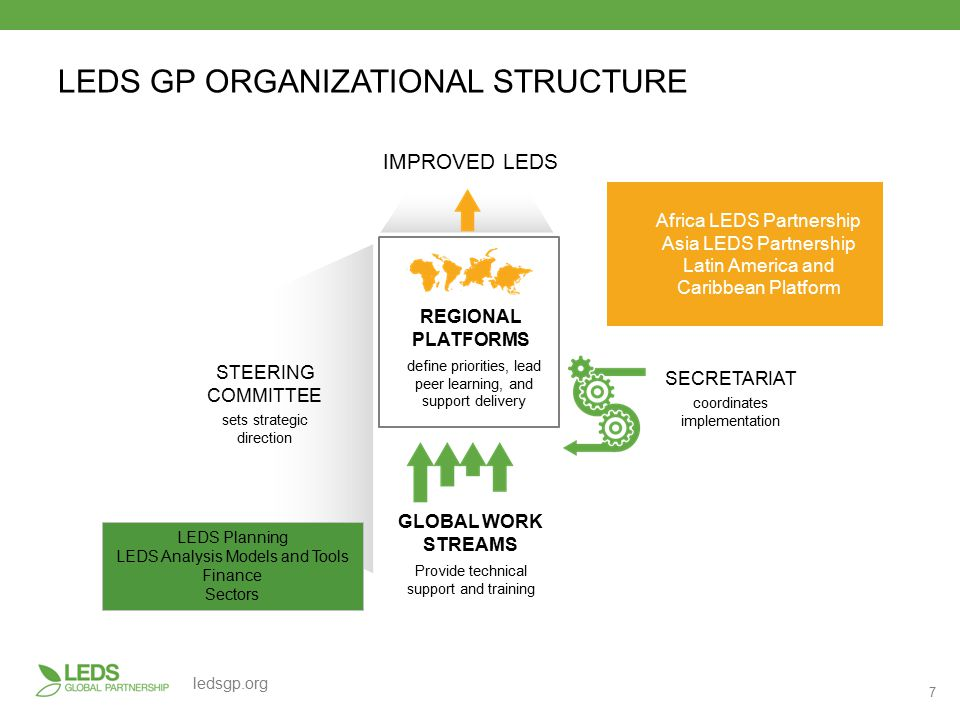 7 ledsgp.org LEDS GP ORGANIZATIONAL STRUCTURE REGIONAL PLATFORMS define priorities, lead peer learning, and support delivery IMPROVED LEDS SECRETARIAT coordinates implementation STEERING COMMITTEE sets strategic direction GLOBAL WORK STREAMS Provide technical support and training LEDS Planning LEDS Analysis Models and Tools Finance Sectors Africa LEDS Partnership Asia LEDS Partnership Latin America and Caribbean Platform