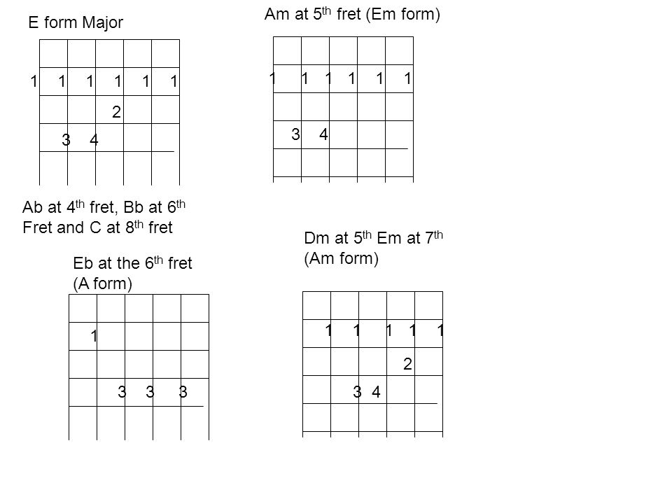 1 1 1 2 3 4 E form Major Ab at 4 th fret, Bb at 6 th Fret and C at 8 th fret 1 1 1 1 1 1 3 4 Am at 5 th fret (Em form) Eb at the 6 th fret (A form) 1 3 3 3 Dm at 5 th Em at 7 th (Am form) 1 1 1 1 1 2 3 4