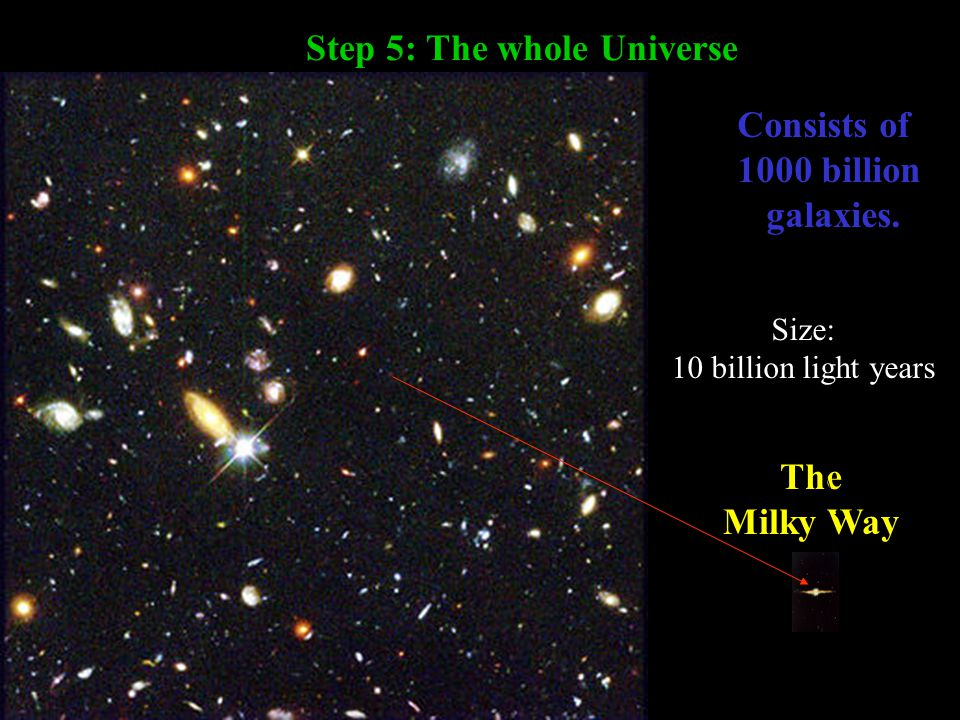 The hierarchy of the Universe, Step 5 The Milky Way Distance = 400,000 km Step 5: The whole Universe Consists of 1000 billion galaxies.