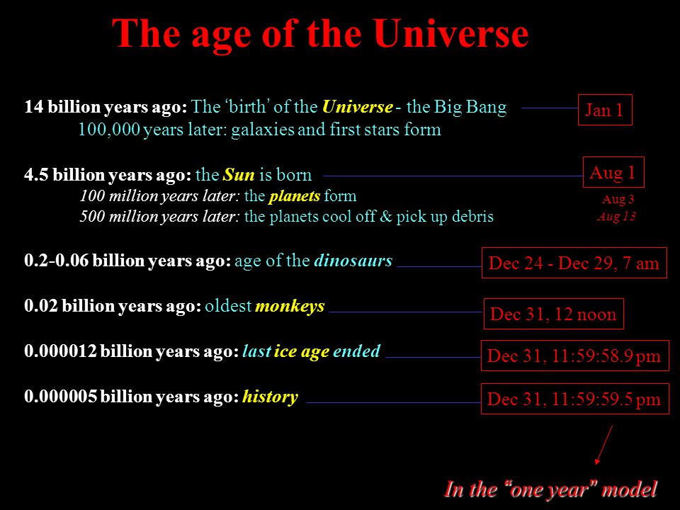 The age of the Universe 14 billion years ago: The ' birth ' of the Universe - the Big Bang 100,000 years later: galaxies and first stars form 4.5 billion years ago: the Sun is born 100 million years later: the planets form 500 million years later: the planets cool off & pick up debris 0.2-0.06 billion years ago: age of the dinosaurs 0.02 billion years ago: oldest monkeys 0.000012 billion years ago: last ice age ended 0.000005 billion years ago: history Jan 1 Aug 1 Aug 3 Dec 24 - Dec 29, 7 am Aug 13 Dec 31, 12 noon Dec 31, 11:59:58.9 pm Dec 31, 11:59:59.5 pm In the one year model